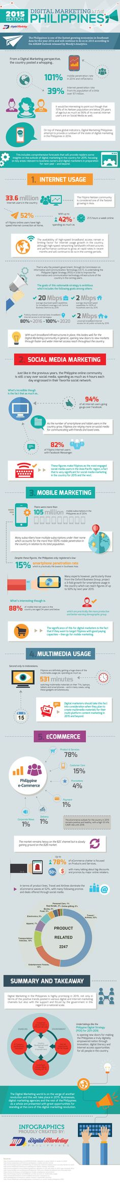 DIGITAL MARKETING IN THE PHILIPPINES – 2015 EDITION (INFOGRAPHIC)