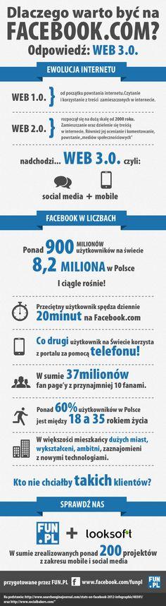 Dlaczego być na FB pl