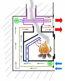 Build A Fireplace, Stove Fireplace, Fireplace Design, Rocket Mass Heater, Outdoor Oven, Stove Oven, Rocket Stoves, Woodworking Projects Plans, Heating Systems