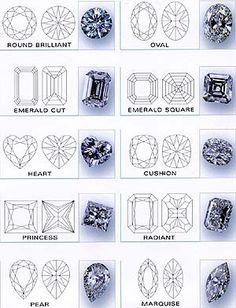 Types Of Gem Stone Cuts