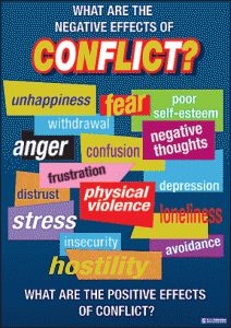 conflict resolution and anger management posters
