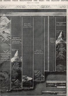 Although maps showing the depths of the oceans existed from about the mid-19th century (through the pioneering work of the American father of oceanography, Virginia's Matthew Fontaine Maury1) few casual readers would have ever seen a more approachable representation of information than what appeared in the Illustrated London News for 8 October 1910.
