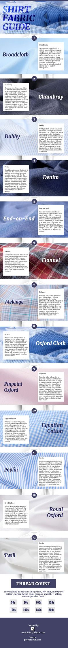 Different type of shirts fabric Infographic