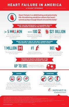 Heart failure in America #infographic #heartfailure
