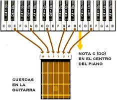 Piano to Guitar Tune Easy Guitar Chords Beginner, Guitar Chords For Songs, Acoustic Guitar Lessons, Music Chords, Piano Songs, Piano Sheet Music, Acoustic Guitars, Guitar Chord Progressions, Guitar Chord Chart