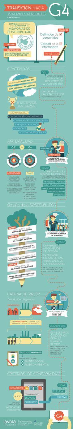 En una Infografía, lo más destacado de GRI G4. Preparando nuestro próximo Curso Online de Reportes GRI http://capacitar.se/CursoGRI
