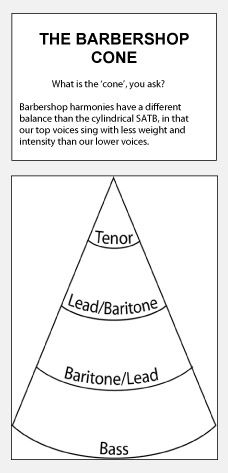 The Barbershop Cone: The hardest thing I have found since switching to tenor is singing properly in the cone and not my old lead voice.