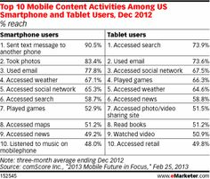 But search behavior between smartphones and tablets cannot be lumped together. The difference in search behavior on the devices mirrors the difference in their usage patterns. More searching happens on the tablet, but it is largely located in the home. Searching on the smartphone is less common, but more likely to happen outside the home and result in an action.