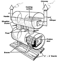 Build Your Own Big Baby Backyard BBQ Smoker - I've received a lot of requests for BBQ Smoker Plans, DIY Smoker Plans, and the like. Diy Smoker, Homemade Smoker, Homemade Bbq, Backyard Smokers, Backyard Bbq, Outdoor Smoker, Backyard Ideas, How Big Is Baby, Big Baby