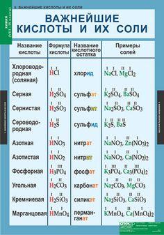 Учебно-наглядные пособия Chemistry Revision, Chemistry Lessons, Chemistry Labs, Math Lessons, Organic Chemistry, High School Apps, School Hacks, I School, Maths Exam