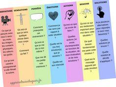 Un petit mémo pour nous permettre de changer d'approche au sujet des émotions. Ce mémo se décompose en 7 étapes pour accueillir pleinement les émotions et les utiliser au service de la vie.Pour adultes et enfants.