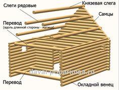 Что такое сруб