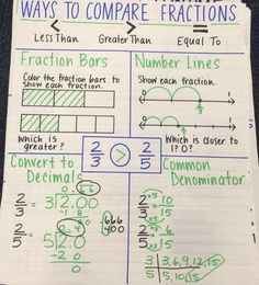 Image result for comparing fraction anchor chart
