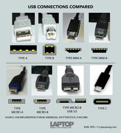 Cheat sheet for usb ports.
