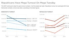 Democratic turnout this year looks like Republicans' did in 2008. And the GOP's massive turnout looks a lot like Dems' eight years ago.