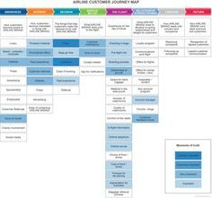 A Customer Journey Map is used to better understand the entire customer experience and help your organisation to become more customer centric. Experience Map, User Experience Design, Customer Experience, Customer Service, Design Innovation, Innovation Strategy, Design Thinking, Business Model, Strategy Business