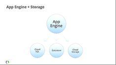 Google App Engineは、開発が容易でスケーラブル、メンテナンス不要のアプリケーションプラットフォームだ。App Engineからは、リレーショナルデータベースの「Cloud SQL」、NoSQLの「Datastore」、そしてオブジェクトストレージの「CloudStorage」にアクセスできる。