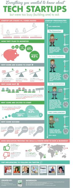Startup infographics that entrepreneurs cannot live without. Entrepreneur David Lowe shows us the best ones that help us realize more about the startup life cycle. Start Up Business, Business Planning, Business Tips, Online Business, Business Infographics, Web Business, Business Sales, Starting A Business, Business Intelligence