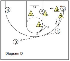 This basketball article discusses the zone defense, both a conventional zone defense and a more aggressive, trapping zone defense. Basketball Plays, Basketball Coach, Baskets, Types Of Play, Coaching, Symbols, Clipboard, Drills, Corner