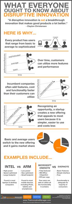 An updated and slightly less wordy version of my original disruptive innovation infographic.