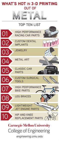 Infographic: Top 10 'What's Hot in 3D Printing Out of Metal'