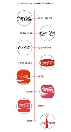 splendid actually: 365 Coca Cola Marketing, Coke Commercial, Bottle Tattoo, Always Coca Cola, Antique Glass Bottles, Old Logo, Diet Coke, Bottle Design, Corporate Identity