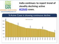 India continues to report trend of steadily declining active #COVID cases.