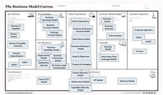 How does an Enterprise Architecture and a Business Model work together?