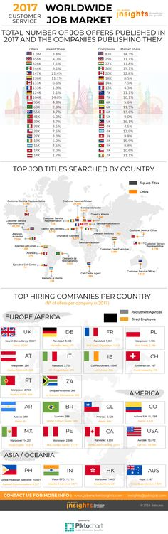 Utilizing Job Market Insights, we've analysed the top sectors worldwide. Do you know if Customer service tops the list where you are? Find it out here