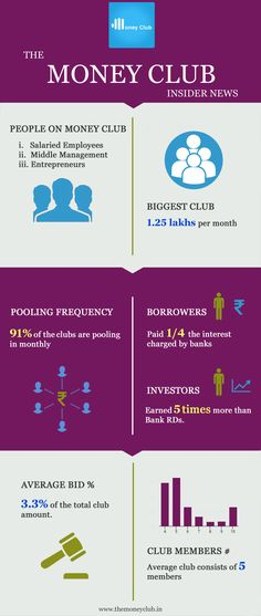 See how the Money Clubbers beat the bank! Middle Management, Investors, The Borrowers, Beats, Community, Club, Money, Silver
