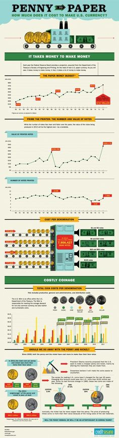 Trading infographic : Penny To Paper: How Much Does It Cost To Make U.S. Currency[INFOGRAPHIC]