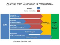analytics from description to prediction