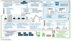 España 4.0: el reto de la transformación digital de la economía - Estudio de Digitalización - Siemens