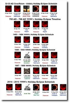 The coming 4 blood moons in 2014 and 2015 and how past lunar tetrads have related to Israel. War is conjecture still...