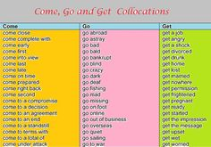 "Collocations for ""Come"", ""Go"", and ""Get""