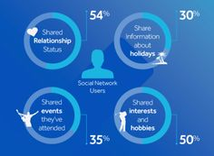 Customers are willing to share certain data for a personalised experience Wifi, Hobbies, Relationship, Relationships