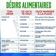 Désirs alimentaires explications !