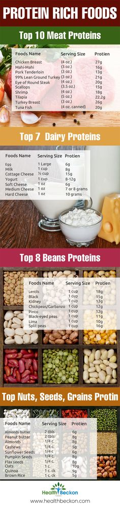 I wish they would have charted these using all of the same ounces. I like to compare each when eating 5 ounces!  PROTEIN RICH FOODS