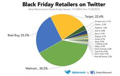 Walmart has appeared in 38 percent of the tweets about retailers, DataRank. Data between Nov.1 & Nov. 22 2015