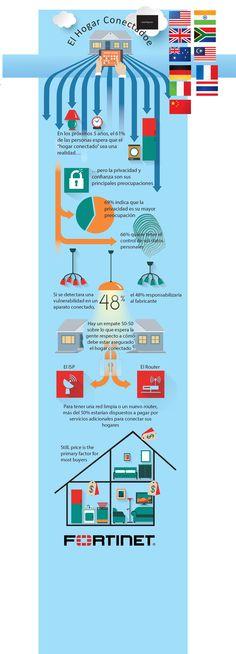 El hogar conectado #infografia #infographic