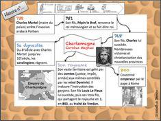 Google Drive, Teacher, Science, France, Cycle 2, Miniature, Kids, Historia, Law Students