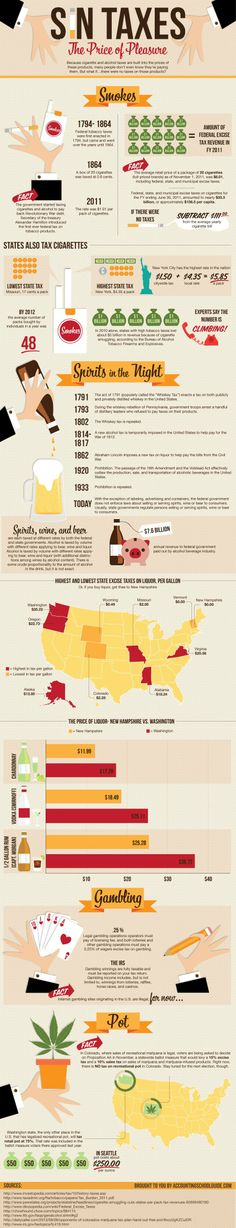 Sin Taxes: The Price Of Pleasure [INFOGRAPHIC]