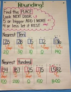 Have students make their own anchor charts regarding rounding. Students will be able to display this in the classroom. Math Strategies, Math Resources, Math Activities, Addition Strategies, Math Games, Rounding Anchor Chart, Math Anchor Charts, Fourth Grade Math, Second Grade Math