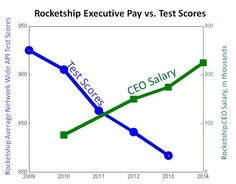 Stop Rocketship Education Now! Join in to the Support Washington/Tamien community