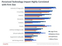 Findings from recent surveys about IoT adoption. Augmented Reality, Virtual Reality, Bar Chart, Opportunity, 3 D, Insight, Internet, Social Media, Technology