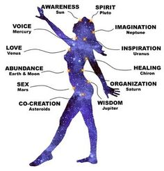 Planets/Rulership over body, mind, emotion & spirit. Planets/Rulership over body, mind, emotion & spirit.