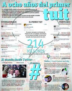A 8 años del primer tweet #infografia #infographic #socialmedia