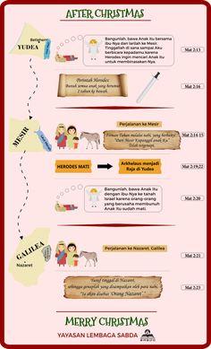 Kisah Kelahiran Yesus [Infografis] | Situs Natal Indonesia #chrismast #natal #jesus #born #sabda #ylsa #nativity #infographic