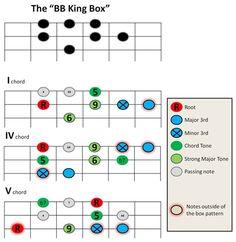 BB King Box - MyLesPaul.com