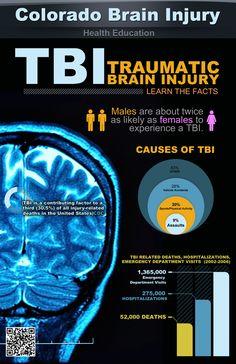 NRSC 1001: Concussion/TBI Infographic